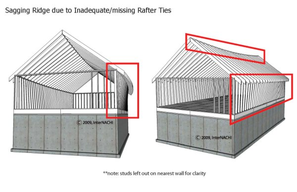 Evaluating Structural Framing Myers Inspections Llc