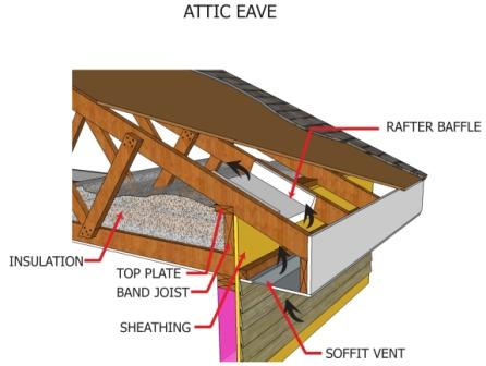 Installing Attic Insulation Myers Inspections Llc