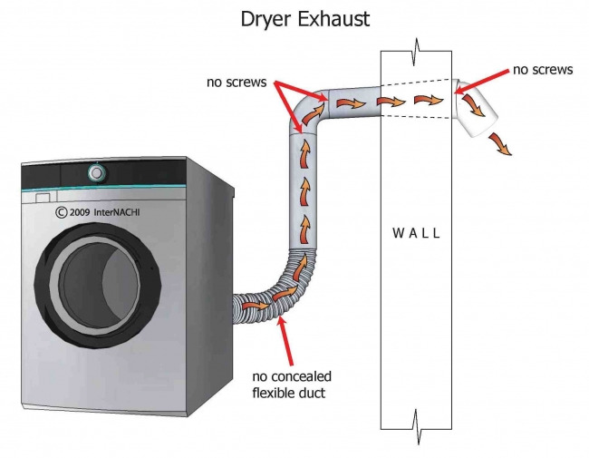 Inspecting The Dryer Exhaust Myers Inspections Llc