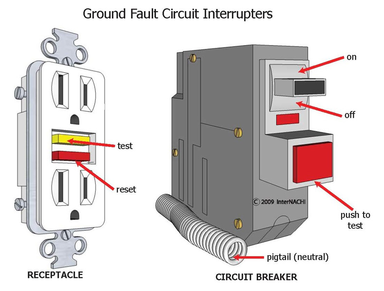 open ground or ungrounded outlets myers inspections  llc Hot Tub Ground Fault Breaker ground fault circuit breaker wiring diagram
