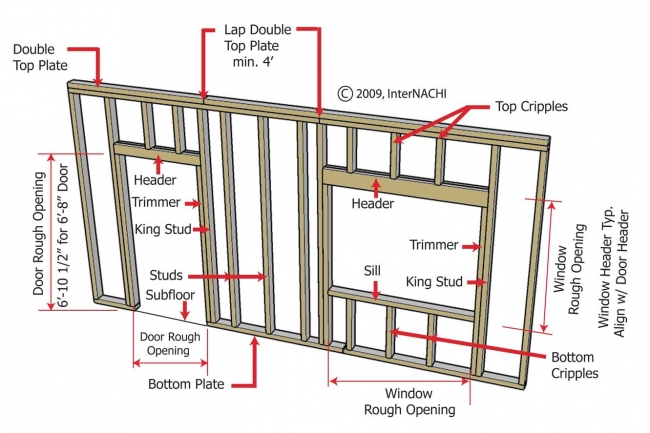 Structural Design Concepts For The Home Inspector Myers